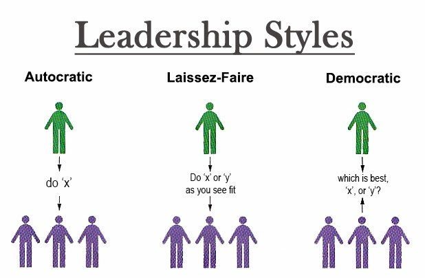 different leadership styles People adopt different styles of leadership based on their personality and the circumstances in which they lead learn to recognise different leadership styles.