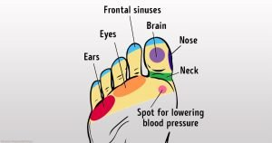 21 Points on Your Feet You Can Massage to Improve Your Well-Being