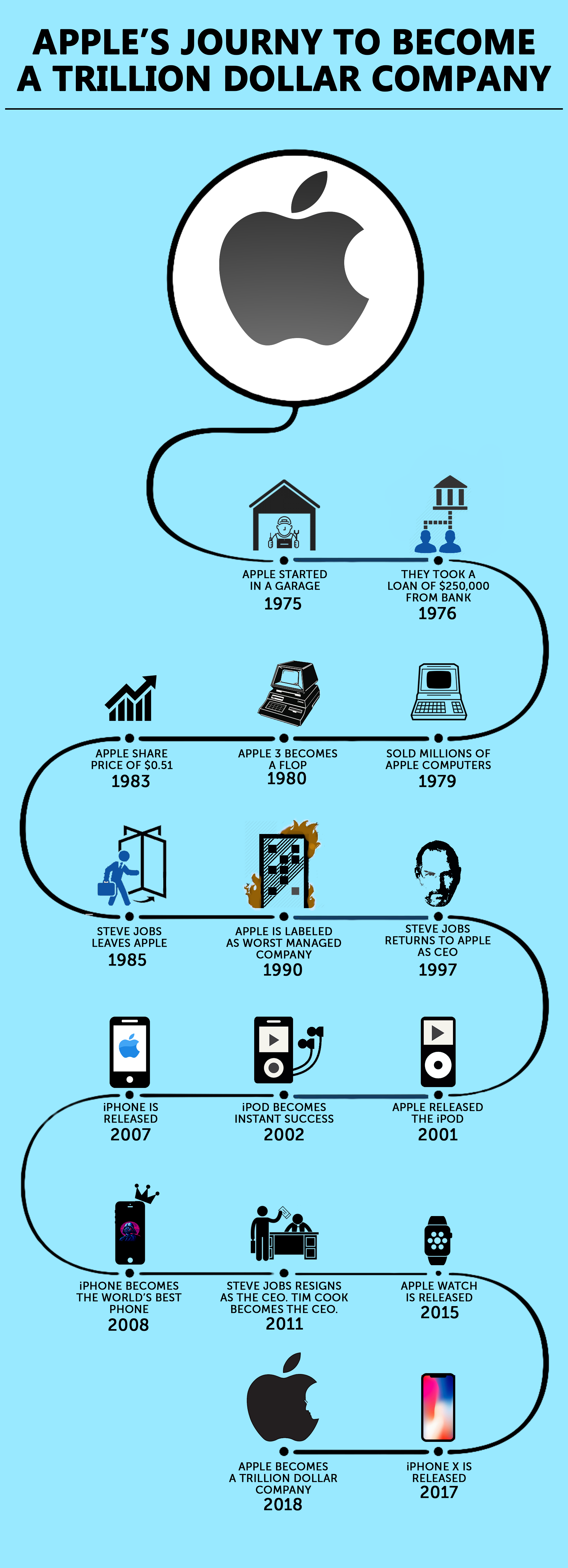 apple trillion dollar company infographic